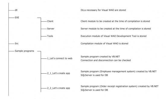 Folder configuration